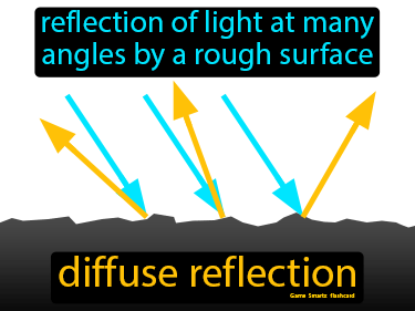 Diffuse Reflection Definition Flashcard