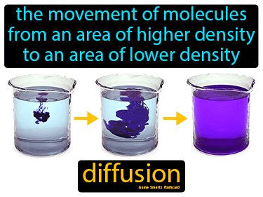 Diffusion Science Definition