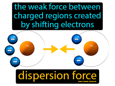 Dispersion Force Definition Flashcard
