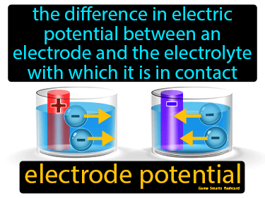Electrode Potential Definition Flashcard