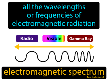 Electromagnetic Spectrum Science Definition
