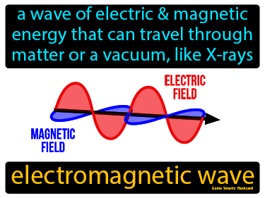 Electromagnetic Wave Definition Flashcard