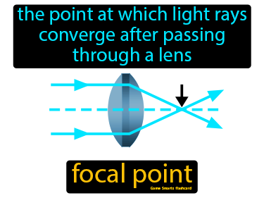 Focal Point Definition Flashcard