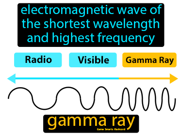 Gamma Ray Definition Flashcard