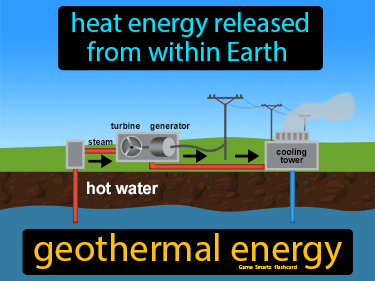 Geothermal Energy Science Definition