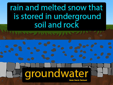 Groundwater Definition Flashcard