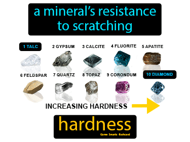 Hardness Definition Flashcard
