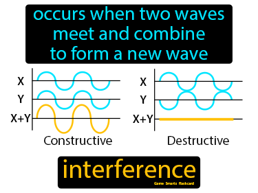 Interference Science Definition