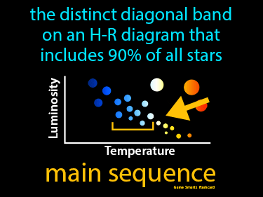 Main Sequence Science Definition