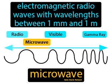 Microwave Definition Flashcard