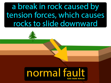 Normal Fault Definition Flashcard