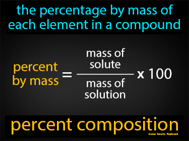 Percent Composition Definition Flashcard