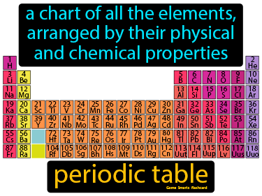Periodic Table Definition Flashcard