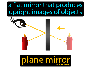 Plane Mirror Definition Flashcard