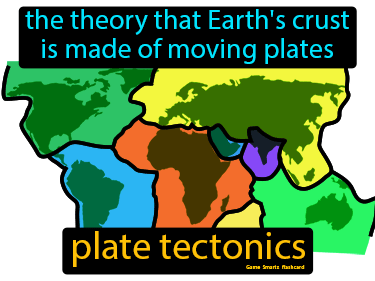 Plate Tectonics Definition Flashcard