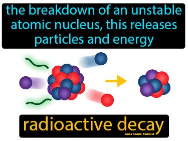 Radioactive Decay Definition Flashcard