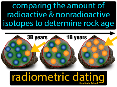 Radiometric Dating Science Definition