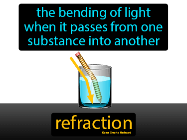 Refraction Science Definition