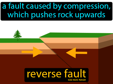 Reverse Fault Definition Flashcard