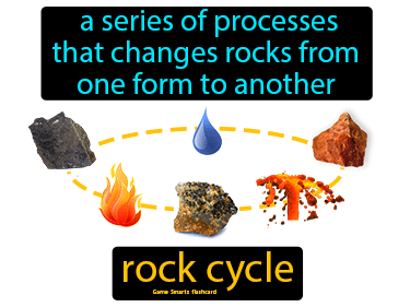 Rock Cycle Definition Flashcard