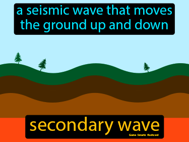 Secondary Wave Definition Flashcard
