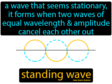 Standing Wave Science Definition