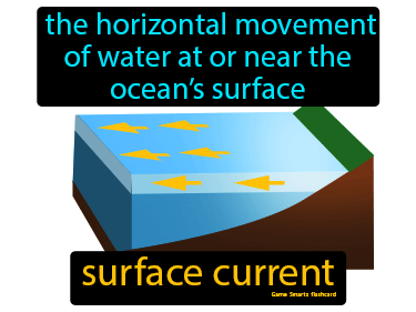 Surface Current Definition Flashcard