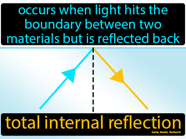 Total Internal Reflection Definition Flashcard