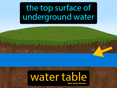 Water Table Definition Flashcard