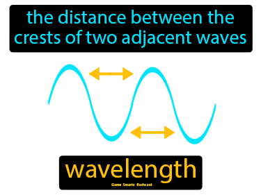 Wavelength Science Definition