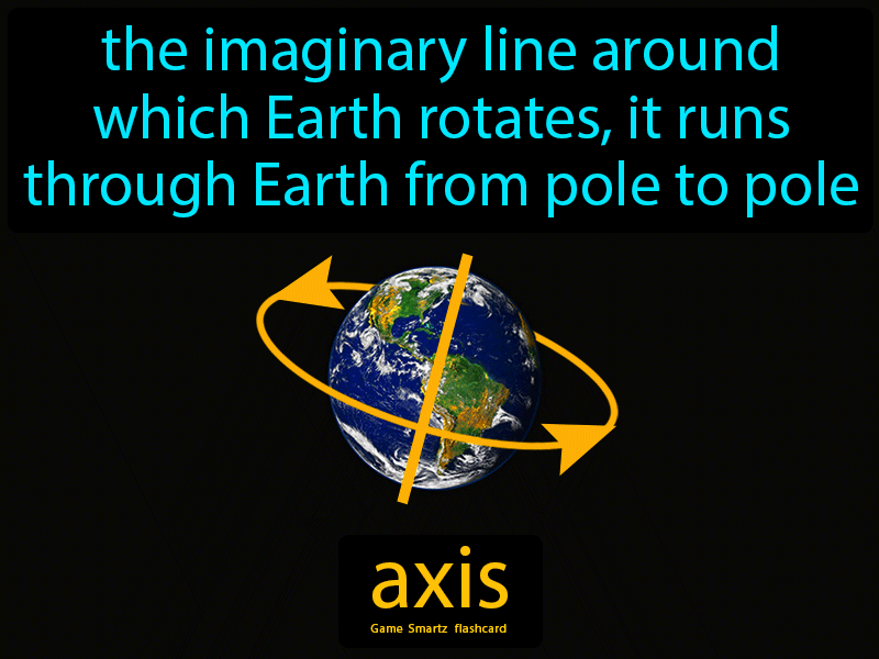 Axis Definition: The imaginary line around which Earth rotates, it runs through Earth from pole to pole. Physical Science
