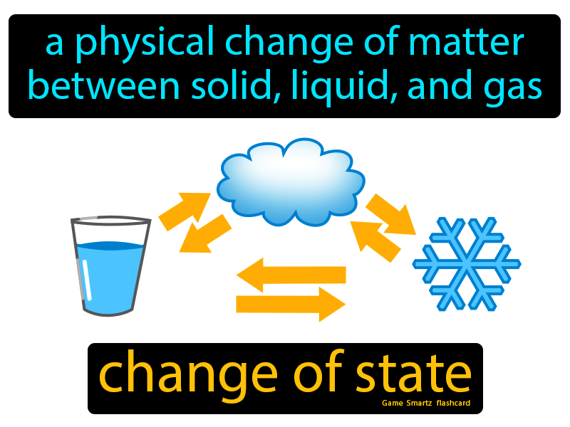 Change Of State Definition: A physical change of matter between solid, liquid, and gas. Science.