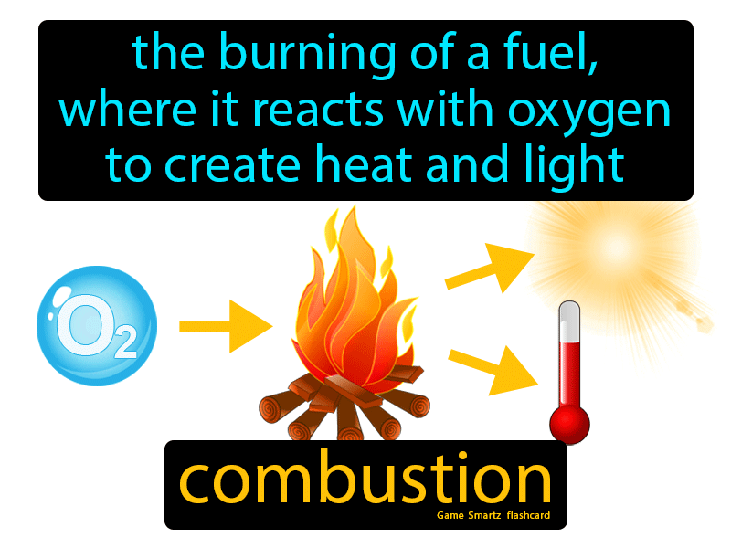 Combustion Definition: The burning of a fuel, where it reacts with oxygen to create heat and light. Science.