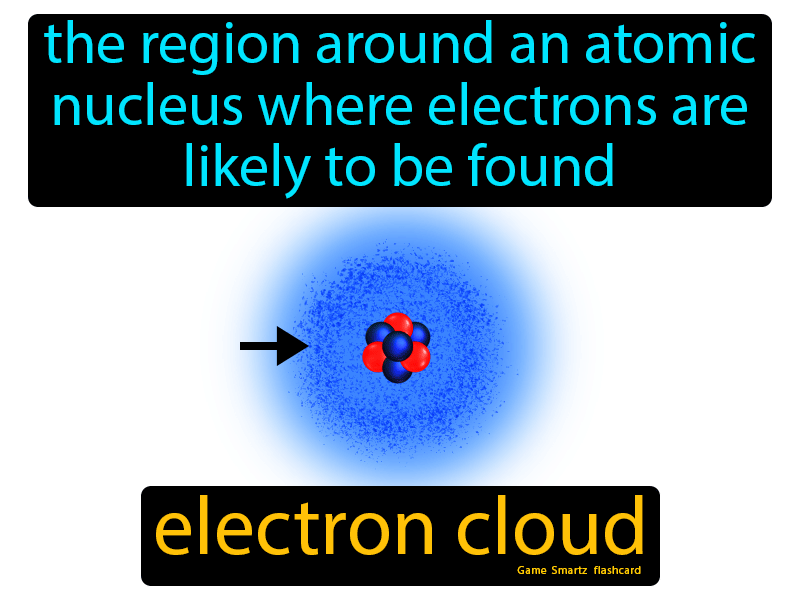 Electron Cloud Definition: The region around an atomic nucleus where electrons are likely to be found. Science.