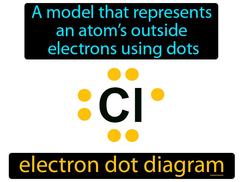 Electron Dot Diagram Definition Image Flashcard Game