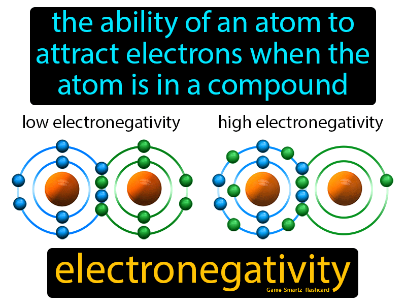 Electronegativity with Definition