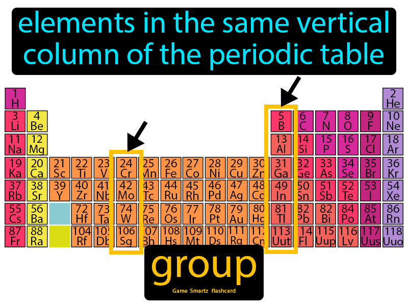 Group with Definition