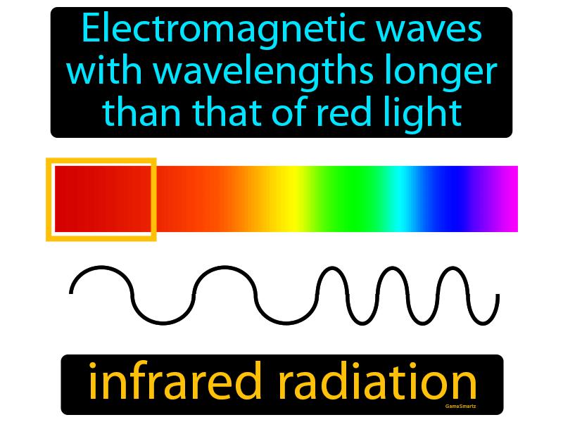 Infrared Radiation - Definition (Image) - Game Smartz Science