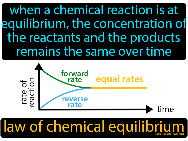 Law of chemical equilibrium, when a chemical reaction is at equilibrium, the concentration of the reactants and the products remains the same over time.
