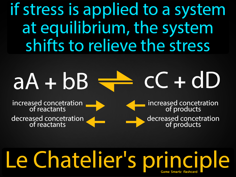 Le Chateliers principle with definition: if stress is applied to a system at equilibrium, the system shifts to relieve the stress.