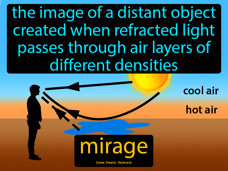 Mirage Definition: The image of a distant object created when refracted light passes through air layers of different densities.