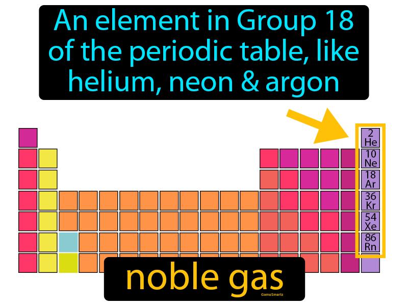 Noble Gas Definition Image Flashcard Game Smartz