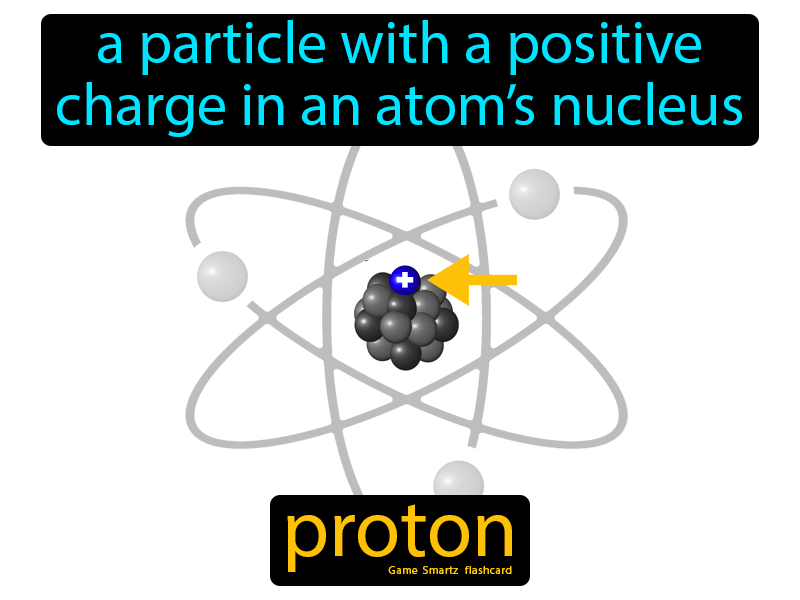 Proton with Definition