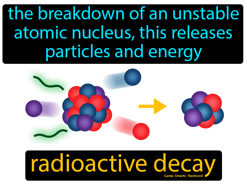 Radioactive Decay - Easy to Understand
