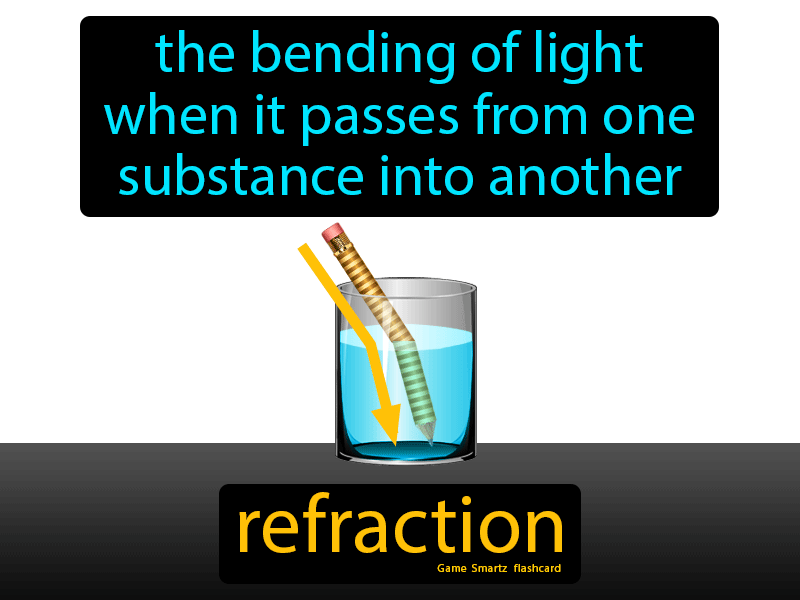 Refraction with Definition