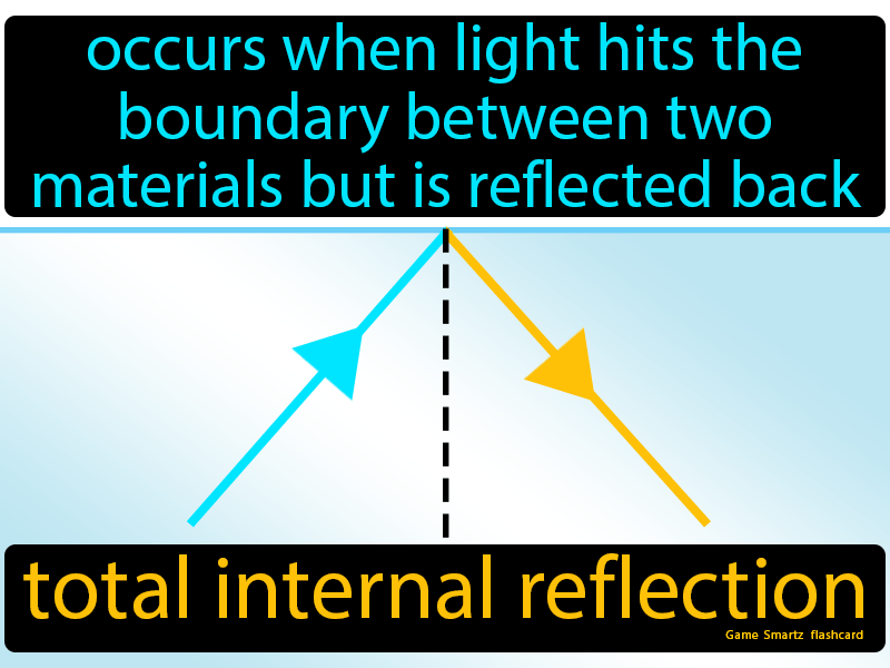 Total Internal Reflection Definition: Occurs when light hits the boundary between two materials but is reflected back.