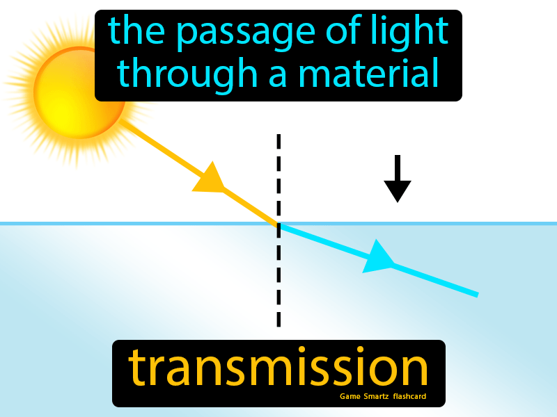 Transmission Definition: The passage of light through a material.